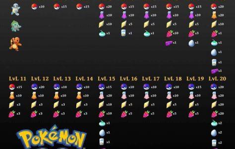 Pokémon GO: Recompensas de cada nível e raridade de cada Pokémon